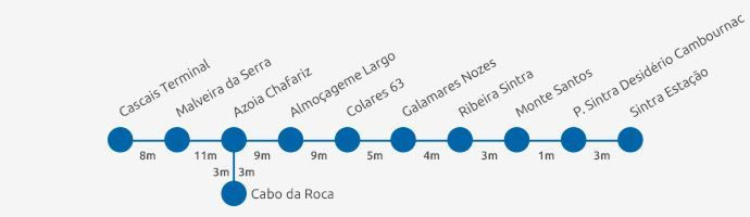 Sintra Bus 403 Itinerary Diagram