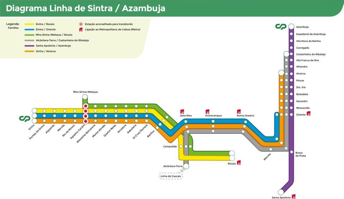 Linha de Sintra Train Itinerary Diagram